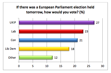 Open Europe/Comres poll