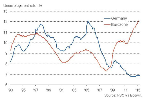 German unemployment vs eurozone average