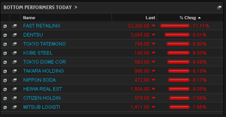 Biggest fallers on the Nikkei, May 30 2013