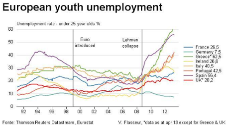 Eurozone youth jobless rates, to May 2013