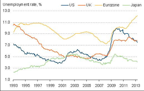 Eurozone jobless total