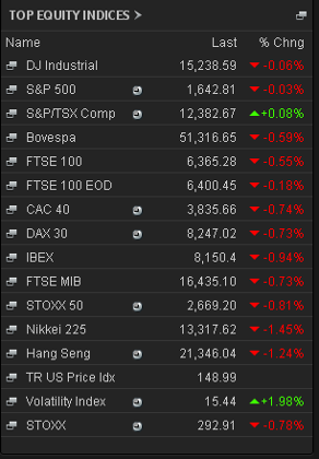 Stock markets, June 11 early trading