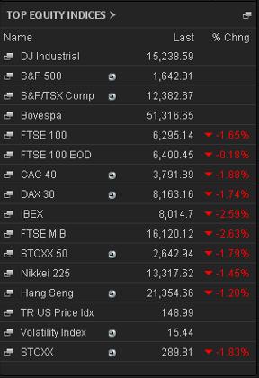Stock market prices, 1.30pm June 11