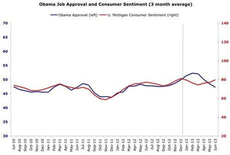 Consumer sentiment graph