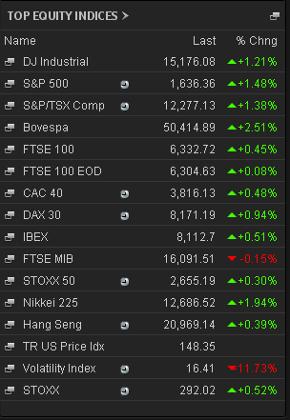Stock markets, 9.30am Friday June 14