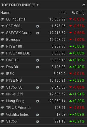 Stock market closing prices, June 14 2013