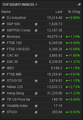 Stock markets, 2.40pm June 17th 2013