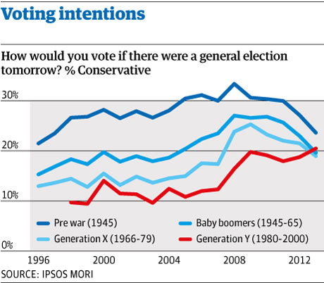 Voting intentions graph
