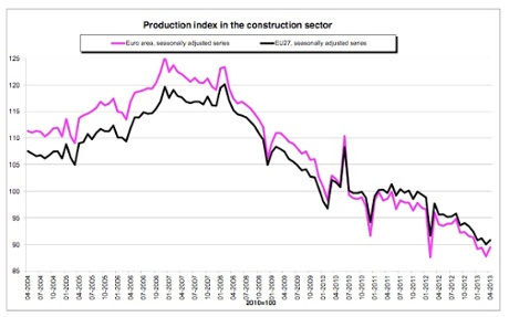 Eurozone construction data, to April 2013