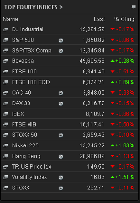 Stock markets, 2.45pm June 19