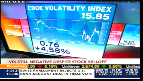 Volatility during Bernanke's speech