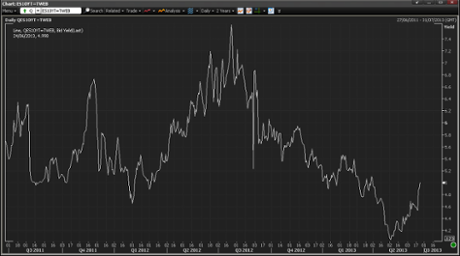 Spanish 10-year bond yields, over the last two years. Photograph; Thomsen Reuters