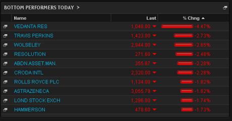 FTSE 100 top fallers, June 24