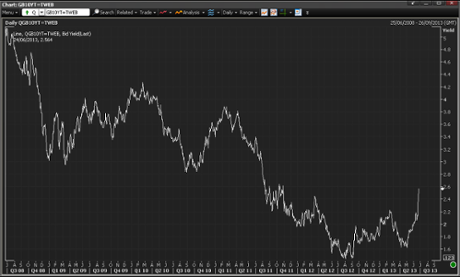 UK 10-year bond yields, to June 24