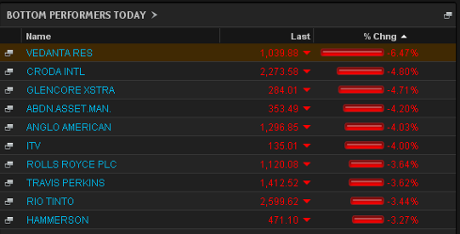 FTSE 100 top fallers, close of trading, June 24