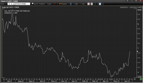Italian 10-year bond yields, to June 25