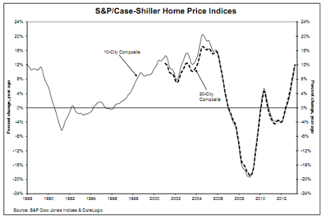S&P/Case Shiller house price index, June 2013