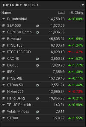 Stock markets, June 25, 2.45pm
