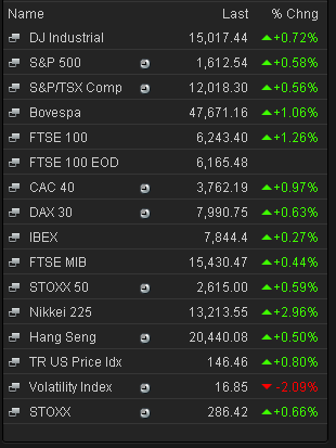 Stock markets, closing prices, June 27