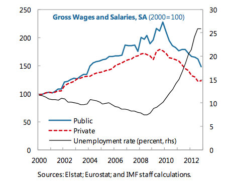 IMF report: how greek wages fell since crisis began