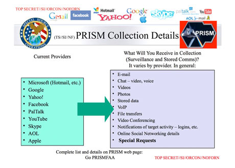 NSA taps in to internet giants' systems to mine user data, secret files reveal