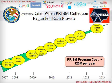 A slide from the Prism programme