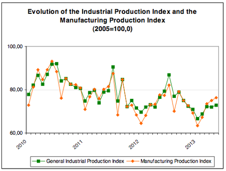 Greek industrial production, to May 2013