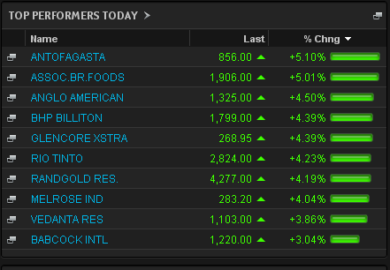 FTSE 100 early risers, July 11