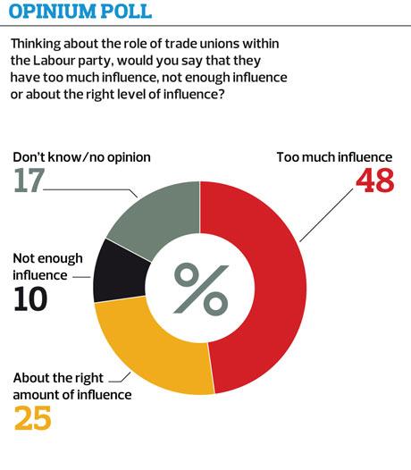 Opinium poll 1