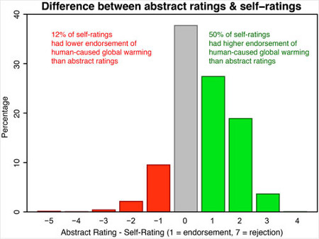 Histogram of Abstract Rating (expressed in percentages) minus Self-Rating. 1 = Explicit endorsement with quantification, 4 = No Expressed Position, 7 = Explicit rejection with quantification. Green bars are where self-ratings have a higher level of endorsement of AGW than the abstract rating. Red bars are where self-ratings have a lower level of endorsement of AGW than the abstract rating.