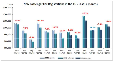 European car registrations, June 2013