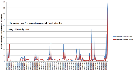 """UK Google searches for """"sunstroke"""" and """"heat stroke"""", May 2006  – July 2013"""