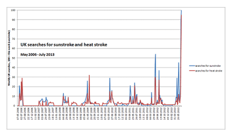 Google searches for 'sunstroke' and 'heat stroke'