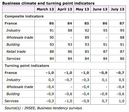 French business morale, July 23
