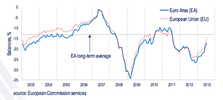 Eurozone consumer confidence, to July 2013