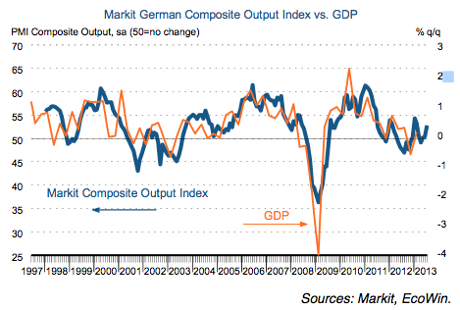 German PMI, July 2013
