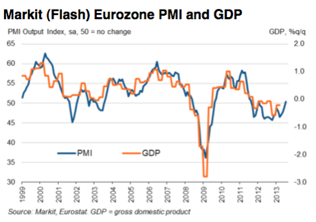 Eurozone composite PMI, July