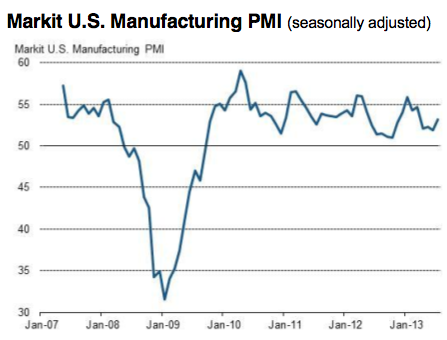 Flash estimate of US PMI, July 2013