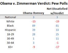 Obama v Zimmerman polling
