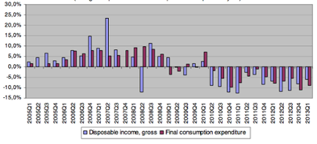 Disposable income in Greece, to Q1 2013