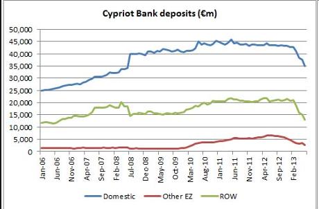 Cyprus bank deposits