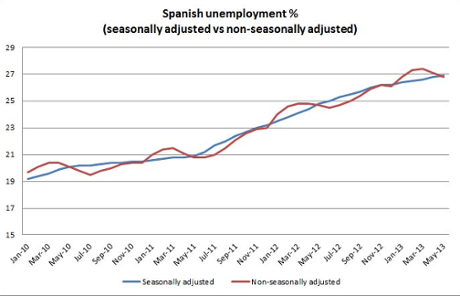 Spanish job rate