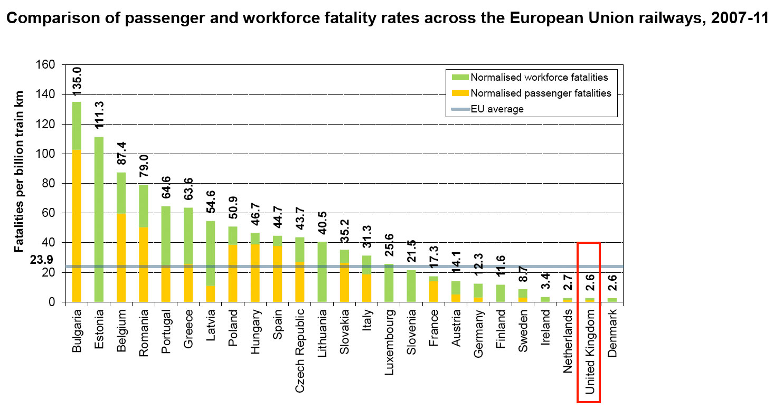 How Safe Are Europe S Railways News Theguardian Com
