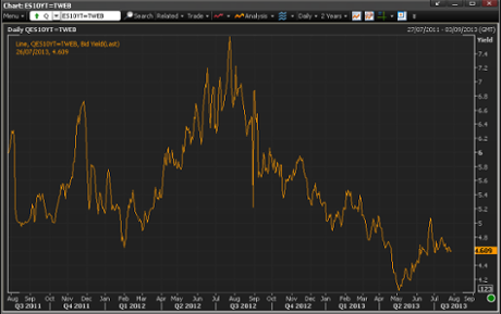 Spanish 10-year bond yields, to July 26 2013