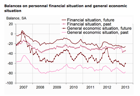 French consumer confidence, to July 2013