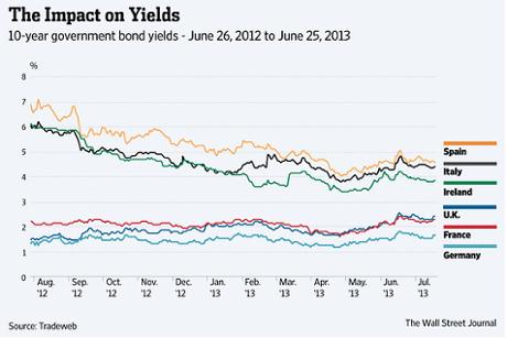 Eurozone 10-year bond yields over last 12 months