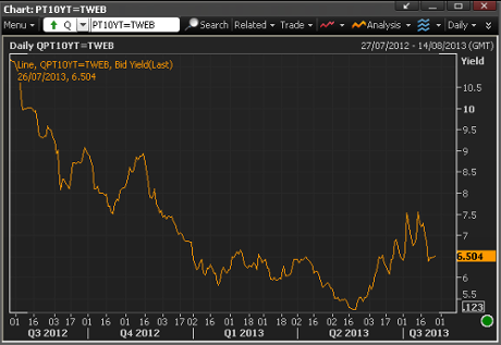 Portugal's 10-year bond yields over last year