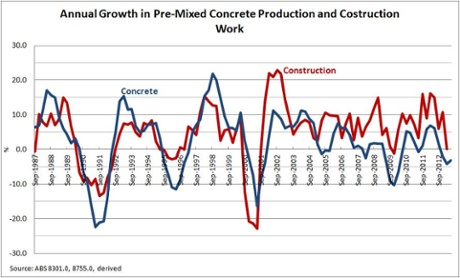Concrete and construction growth