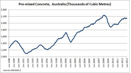Annual growth in pre-mixed concrete production
