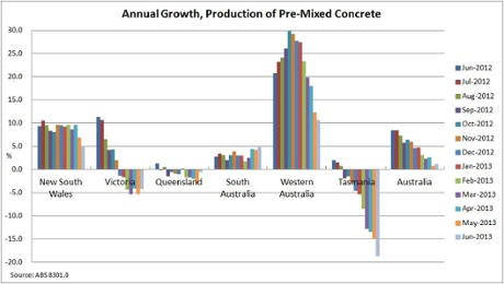 Annual growth production of pre-mixed concrete
